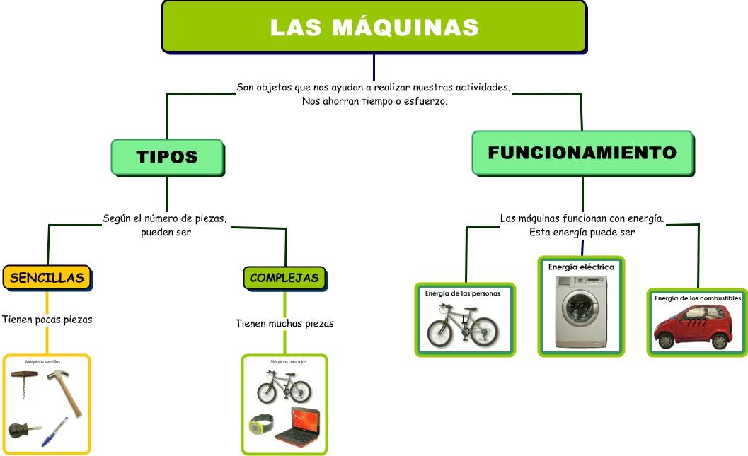 http://www.mundoprimaria.com/juegos-conocimiento-del-medio/juego-maquinas-herramientas/