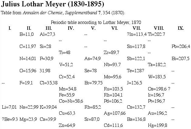 Education Beach Lothar Meyer Classification Of Elements