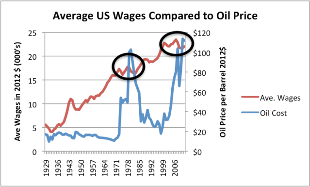 Figure 2. Average wages in 2012$ compared to Brent oil price, also in 2012$. Average wages are total wages based on BEA data adjusted by the CPI-Urban, divided total population. Thus, they reflect changes in the proportion of population employed as well as wage levels.