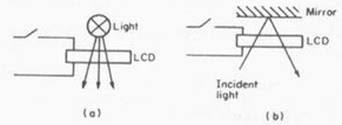 LCD hoạt động một chế độ truyền dẫn b chế độ phản xạ