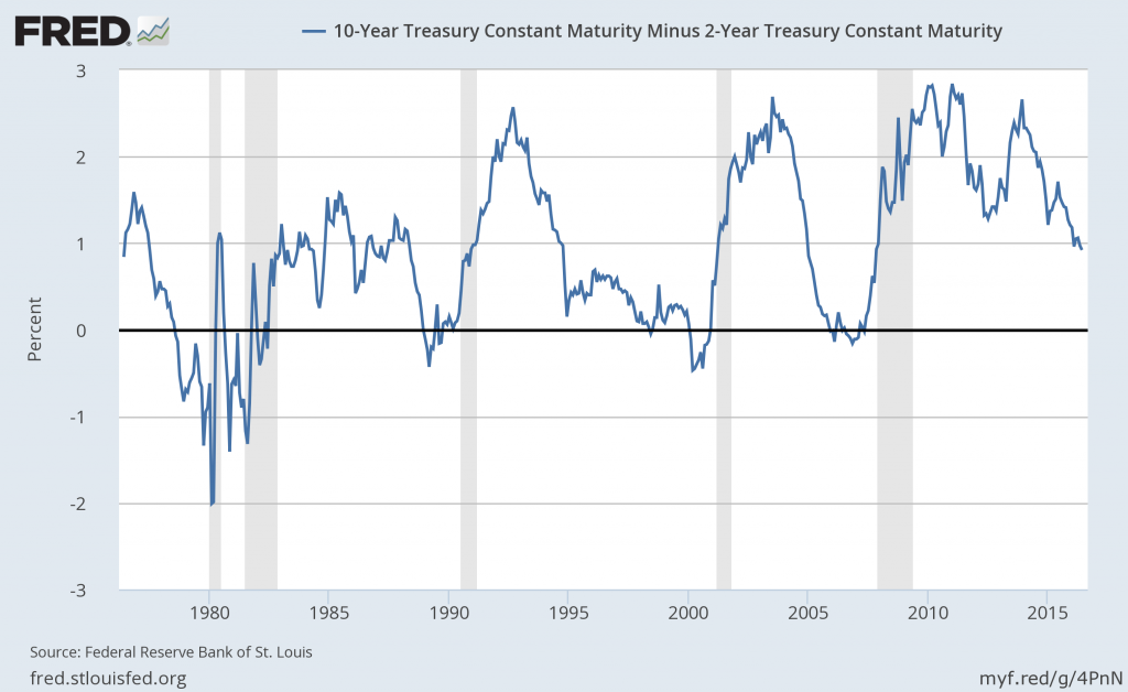 Yield Curve proxy