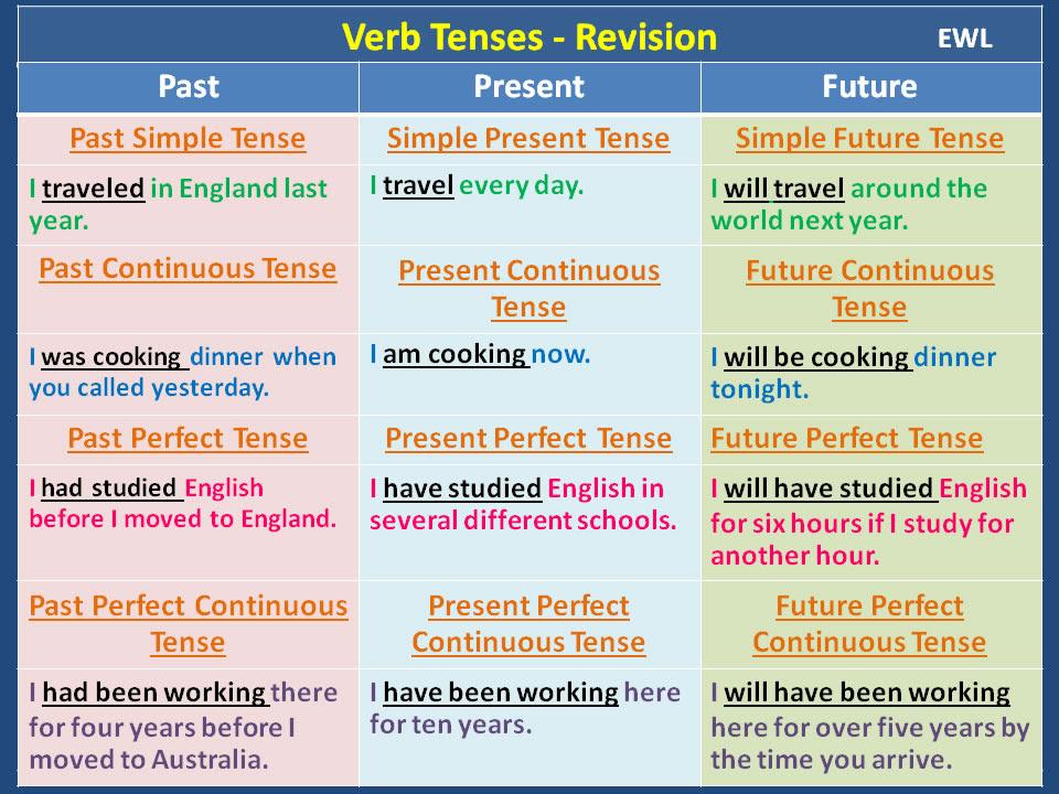 english essays past or present tense