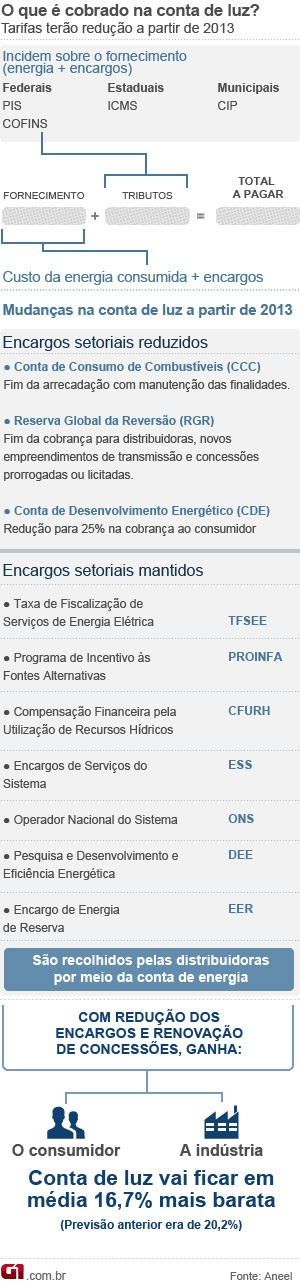 Preço da energia - 4/12 (Foto: Editoria de Arte/G1)