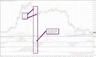 Forex keep track of trend direction in multiple time frames