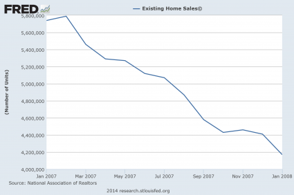 Existing Home Sales 2007