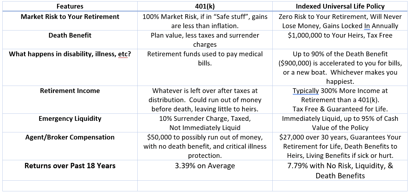 IUL vs 401(k): How to Get 300% More Income at Retirement ...