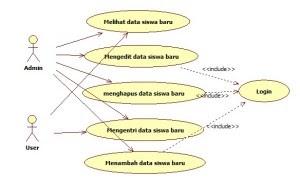 Menghasilkan Uang Lewat Internet: Contoh Use Case Diagram ...