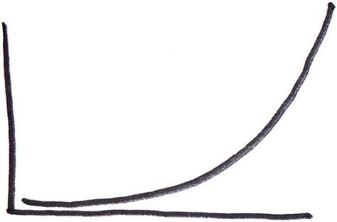 exponential increase graph