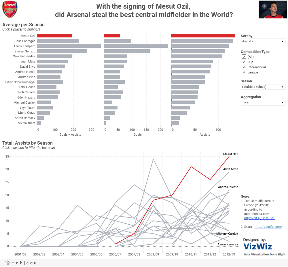 With the signing of Mesut Ozil, Arsenal stole the best central midfielder in the World