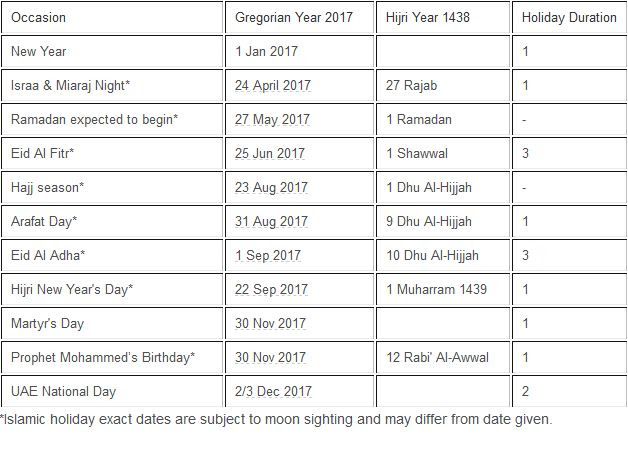 UAE public holidays for 2017 announced; details here