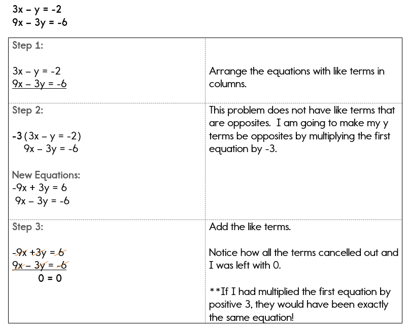 Solving Systems Of Equations Using Linear Combinations