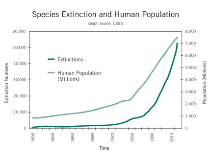 population explosion and the possible extinction of humans The only possible source of new apes went extinct in southern the idea that cranial shape can change within a human population as a result of dietary.