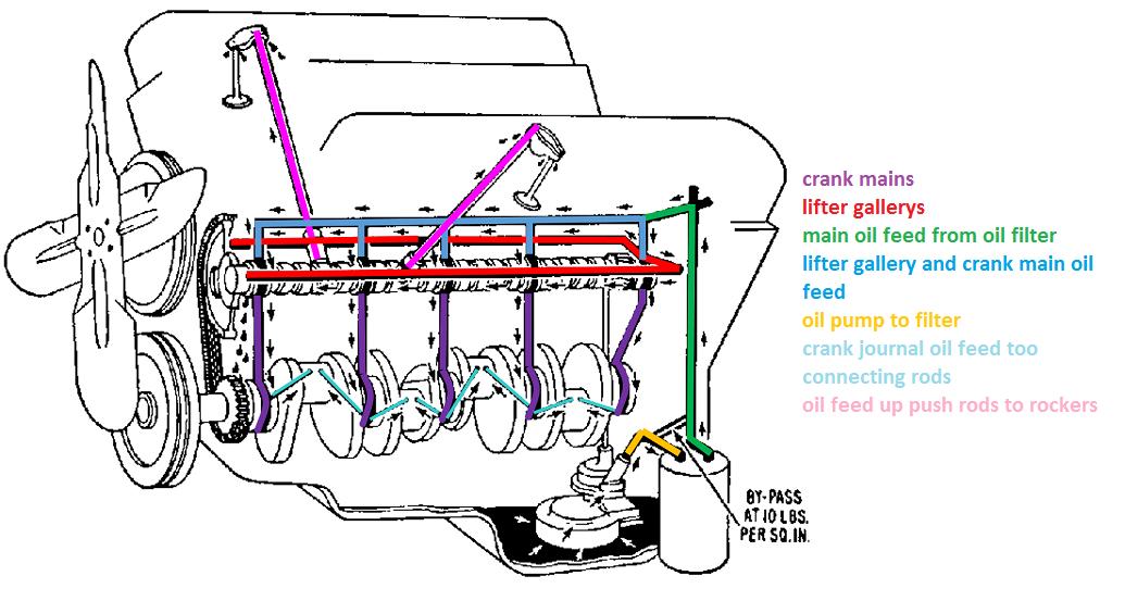 283 Chevy Engine Oil Diagram Wiring Diagram Path Zafira Path Zafira Veronapulita It