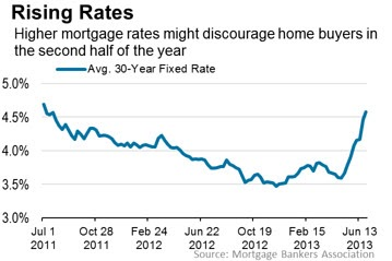 Will Mortgage Interest Rates Keep Rising