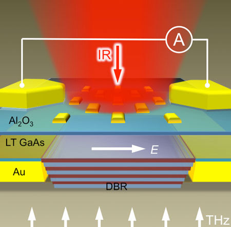 Schematic diagram of the terahertz near-field probe containing the nano-structured terahertz detector and a sub-wavelength size aperture