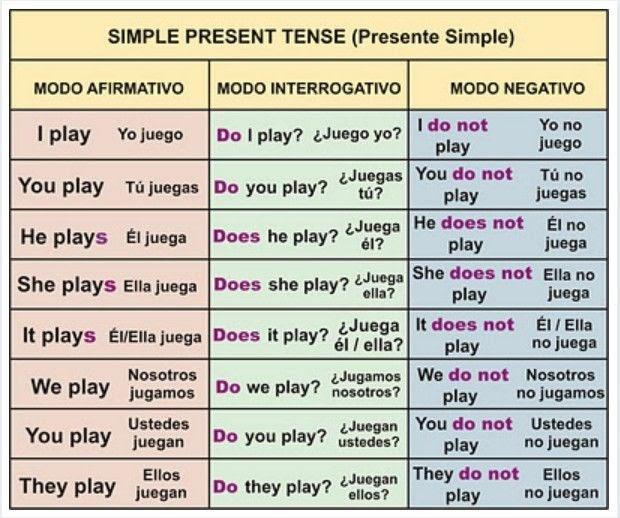 Ejemplos De There Is Y There Are En Afirmativo Negativo E