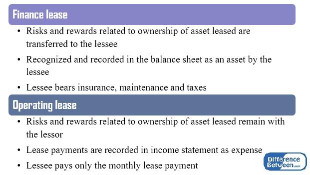 Ini Dia Perbedaan Operating dan Capital Lease