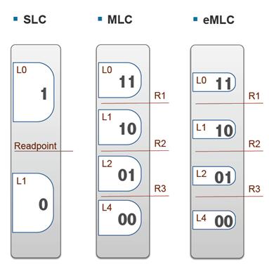 SLC, MLC & eMLC