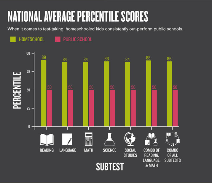 Homeschooler National Average Percentile Scores