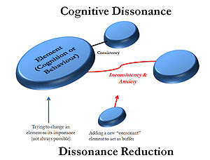 A diagram of cognitive dissonance theory. Diss...
