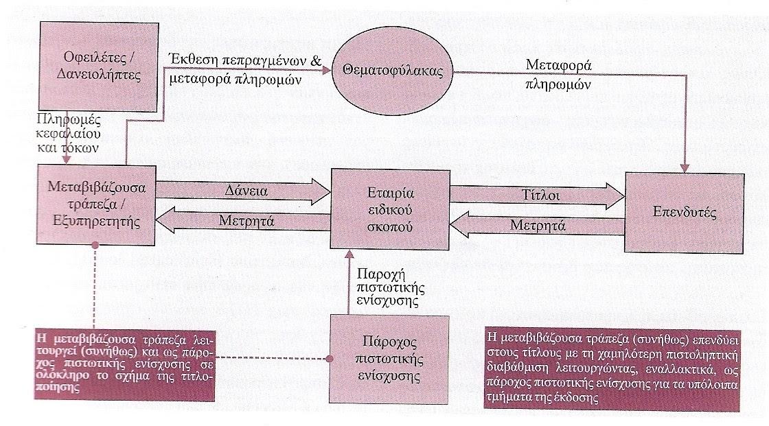EXTRAS - Δάνεια