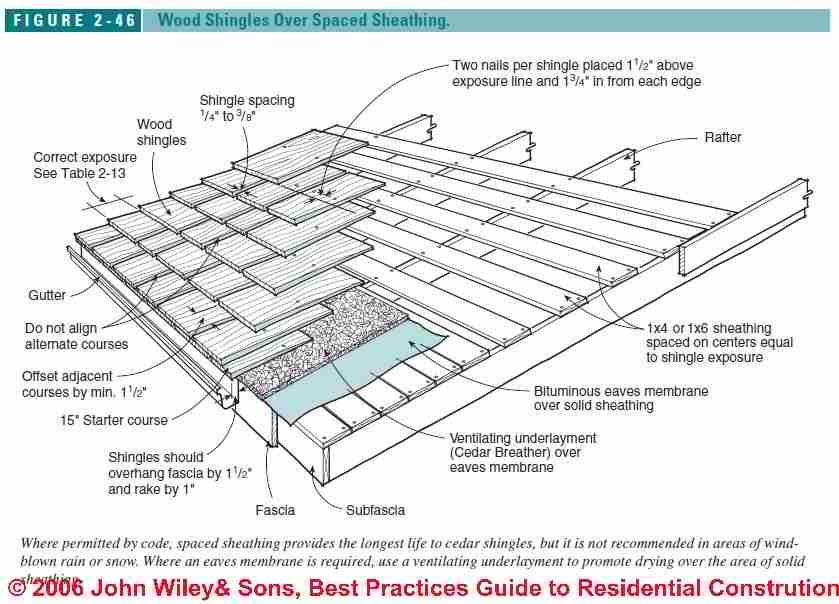 Info Shed Roof Construction Details Melsandy