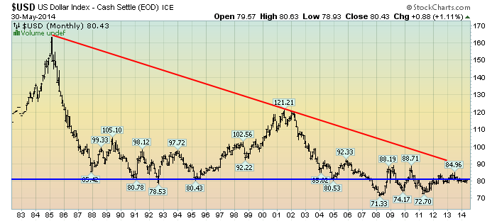 EconomicGreenfield 6-2-14 USD Monthly