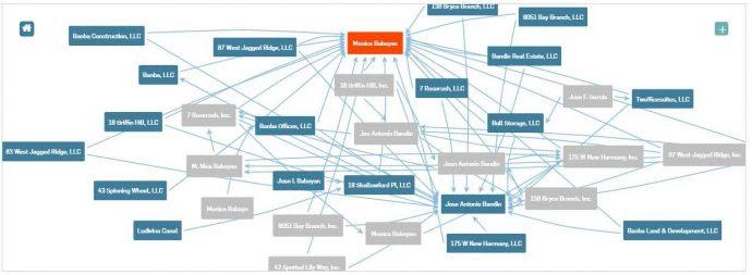 Red de las empresas en las que opera la esposa de José Antonio Bandín