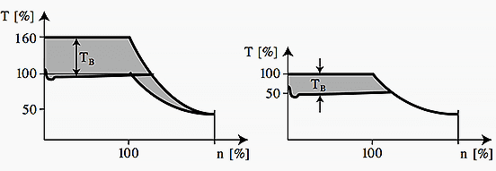 Overload torque is used for acceleration