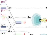Orbital Diagram For Aluminum