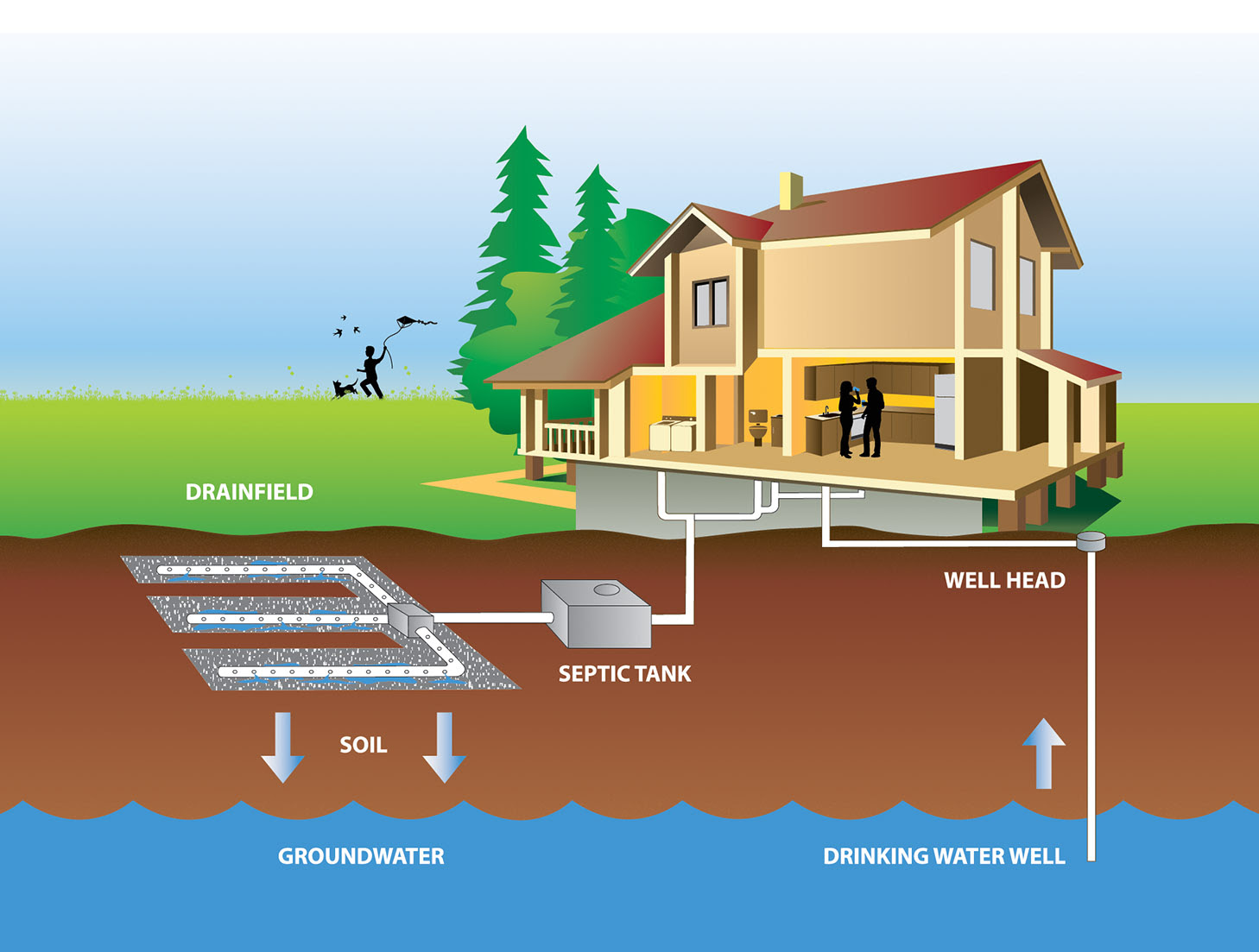 Septic System Care Begins with You - ThurstonTalk