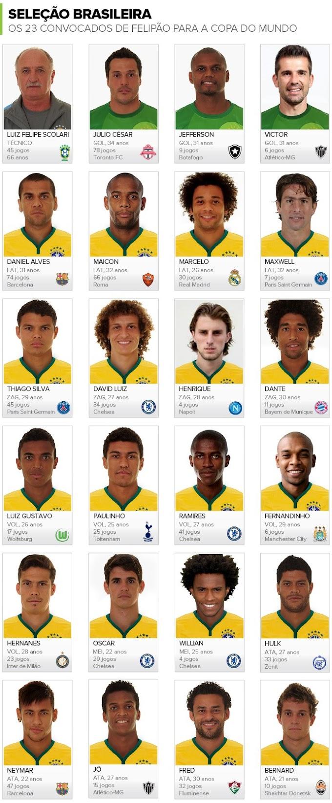 Felipão anuncia convocados da Seleção para a Copa do Mundo