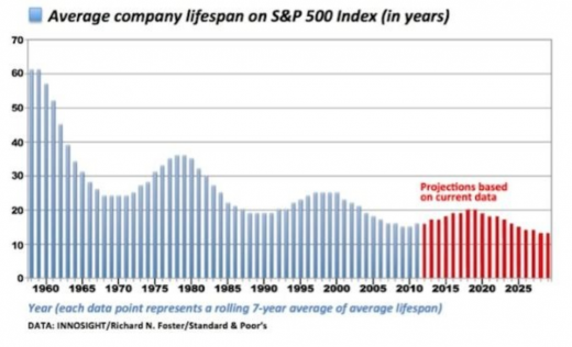 Average company lifespan on SP 500 Index in years 520x316 Bitcoin: It's the platform, not the currency, stupid!