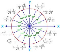 Unit Circle Kahoot – unit circle