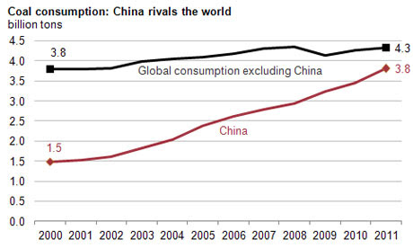 China consumes nearly as much coal as the rest of the world combined