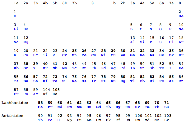 73 X Ray Absorption Periodic Table