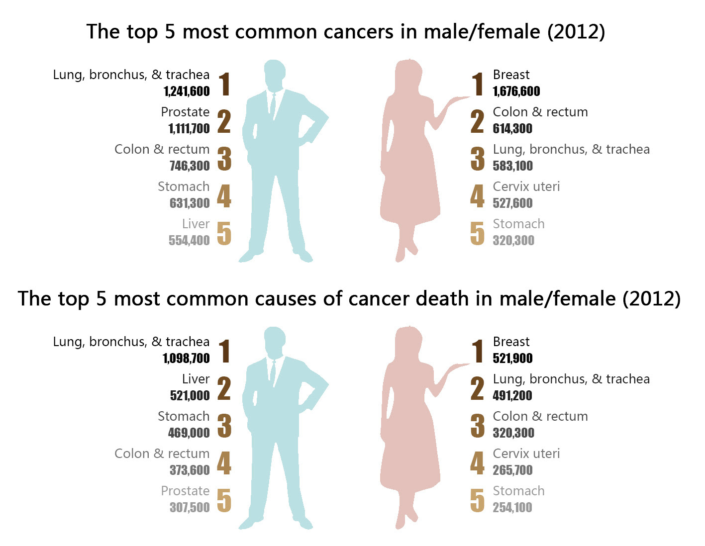 This is the 4 Lifestyle Causes Cancer