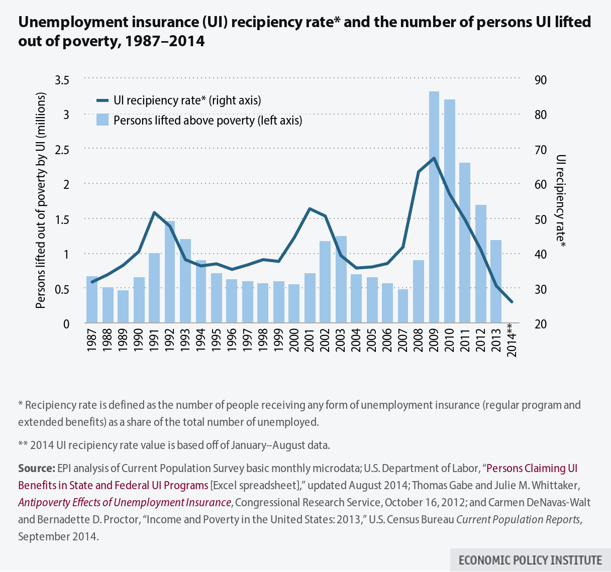 2014 Poverty Data and the GOP's Extended Unemployment ...