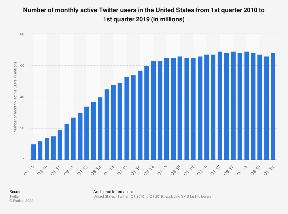 Statistic: Number of monthly active Twitter users in the United States from 1st quarter 2010 to 4th quarter 2015 (in  millions) | Statista