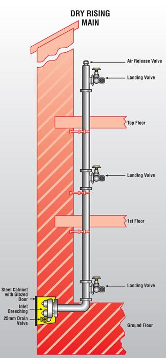 Dry Riser System