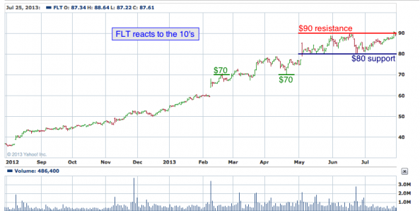 1-year chart of FLT (FleetCor Technologies, Inc.)