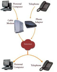 Voice over Internet Protocol, how it works (Photo credit: Wikipedia)