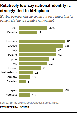 Relatively few say national identity is strongly tied to birthplace