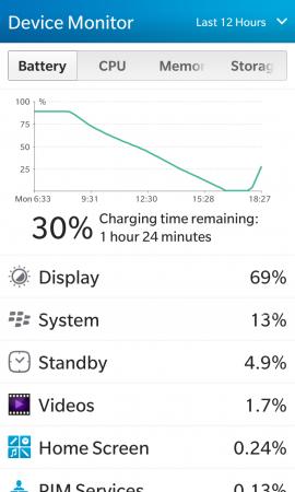 Сравнение аккумуляторных батарей для BlackBerry Z10 (тип L-S1): Аккумулятор-копию для BlackBerry Z10 удалось зарядить только до 89%, и в режиме тестирования он продержался 8 часов и 20 минут, с 8:20 до 16:40.