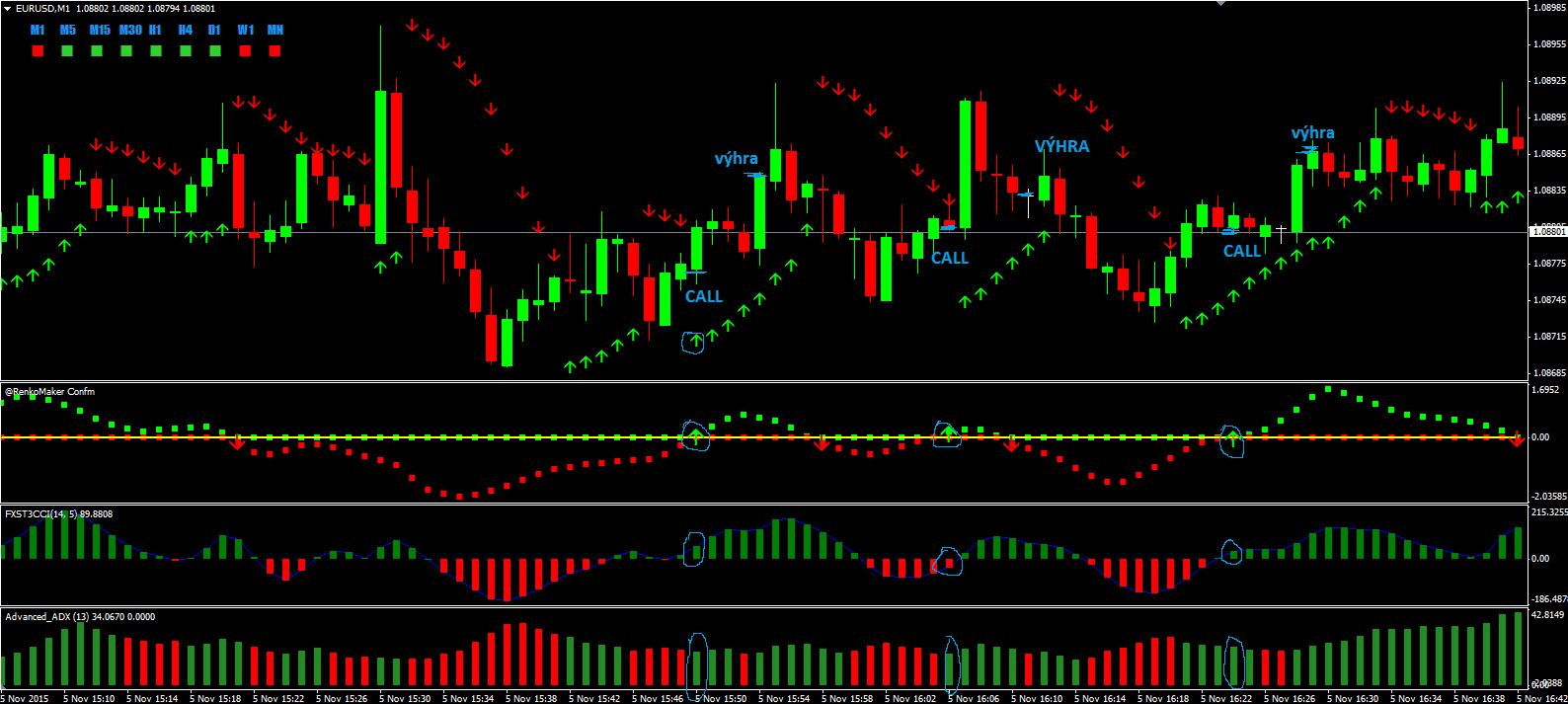 advanced adx correlation binary options strategy