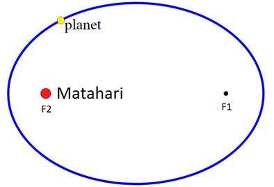 Hukum Kepler 1 2 3 - Konsep, Rumus, Contoh Soal