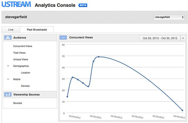 Ustream Analytics Console: Past Broadcasts Analytics