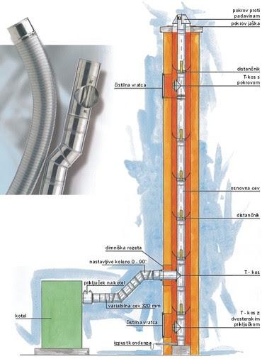 sanacija dimnika