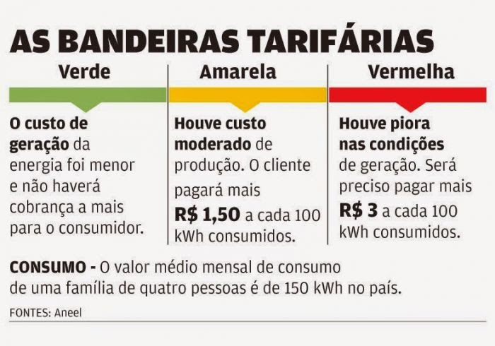 AS-bandeiras-tarifarias