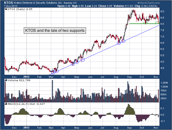 1-year chart of KTOS (Kratos Defense & Security Solutions, Inc.)